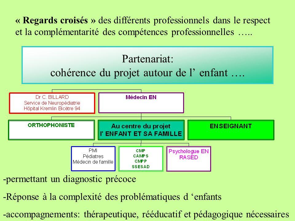 Partenariat: cohérence du projet autour de l' enfant ….