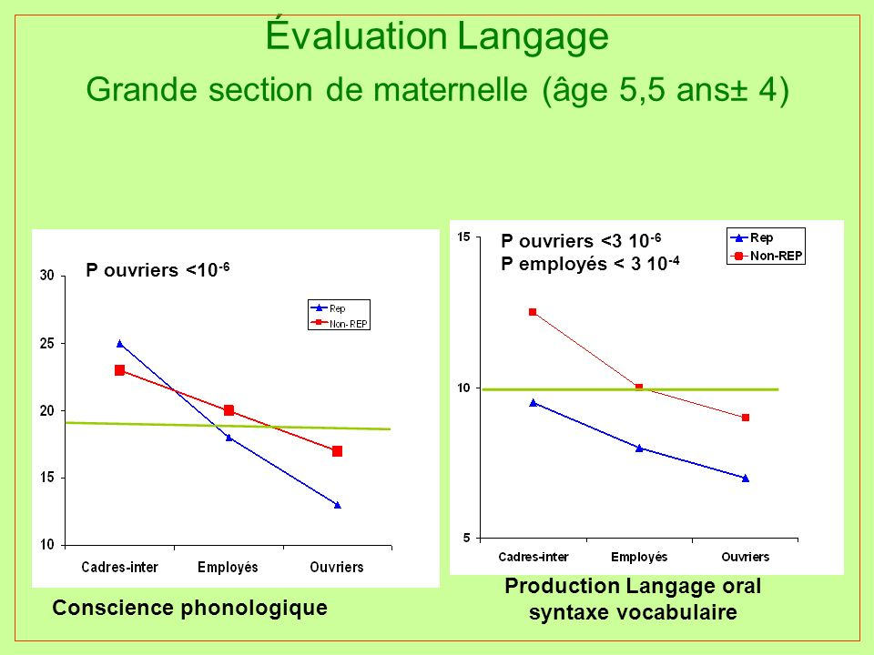 Production Langage oral syntaxe vocabulaire