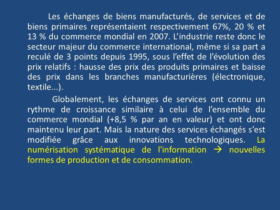 Les échanges de biens manufacturés, de services et de biens primaires représentaient respectivement 67%, 20 % et 13 % du commerce mondial en 2007.
