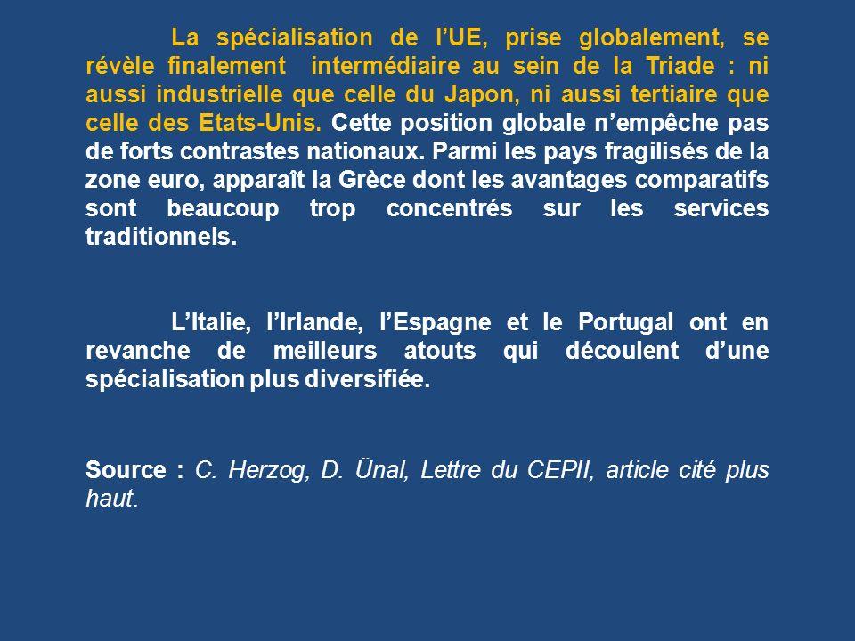 Source : C. Herzog, D. Ünal, Lettre du CEPII, article cité plus haut.