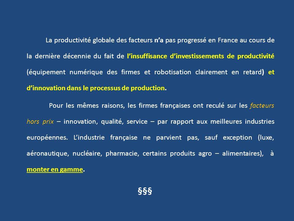 La productivité globale des facteurs n'a pas progressé en France au cours de la dernière décennie du fait de l'insuffisance d'investissements de productivité (équipement numérique des firmes et robotisation clairement en retard) et d'innovation dans le processus de production.