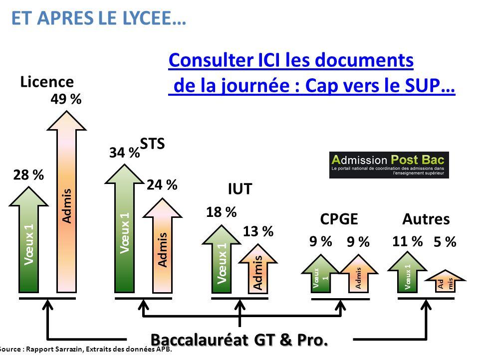 Source : Rapport Sarrazin, Extraits des données APB.