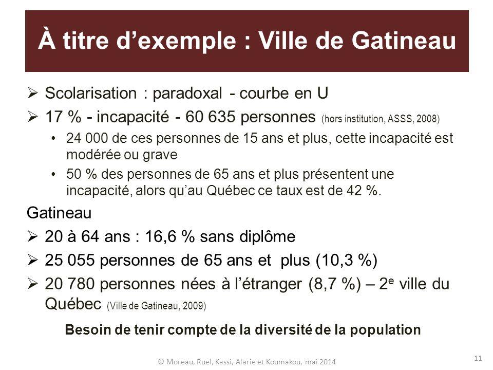 À titre d'exemple : Ville de Gatineau