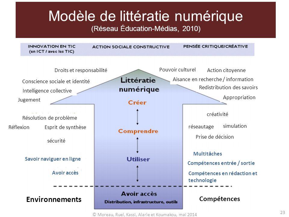 Modèle de littératie numérique (Réseau Éducation-Médias, 2010)