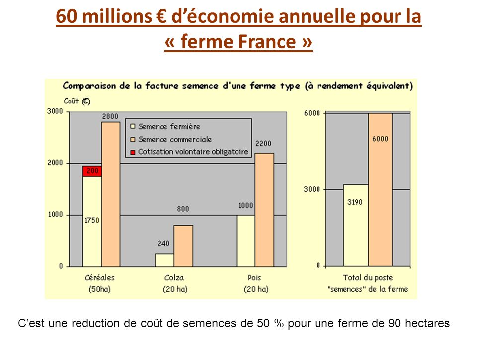 60 millions € d'économie annuelle pour la « ferme France »