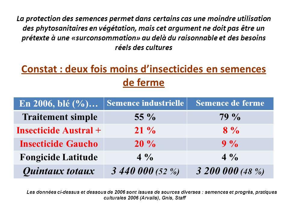 Quintaux totaux 3 440 000 (52 %) 3 200 000 (48 %)