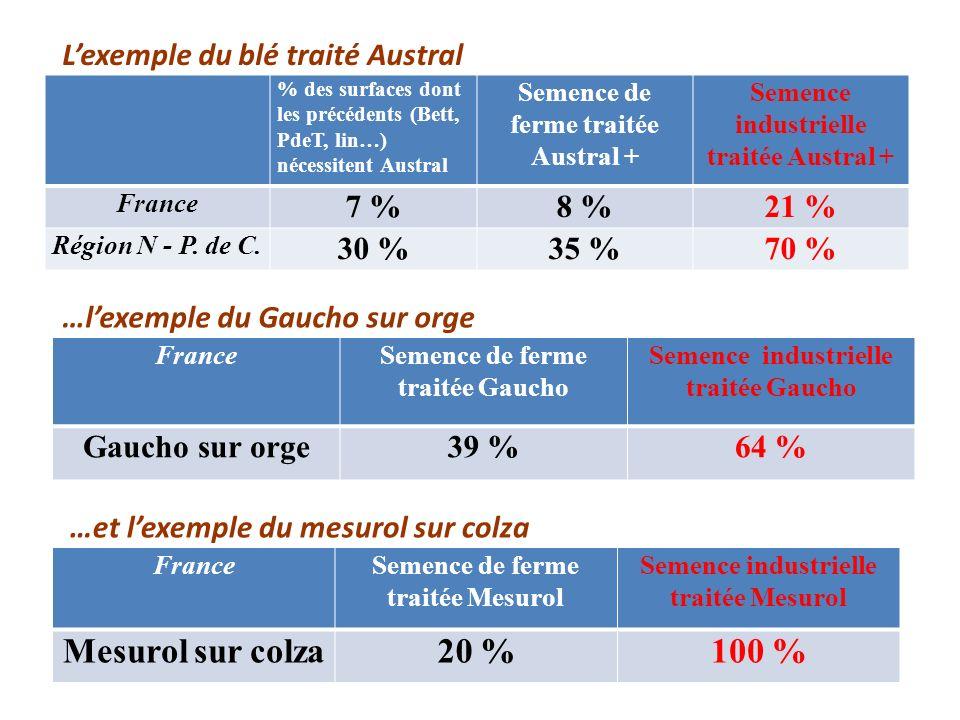 Mesurol sur colza 20 % 100 % L'exemple du blé traité Austral 7 % 8 %