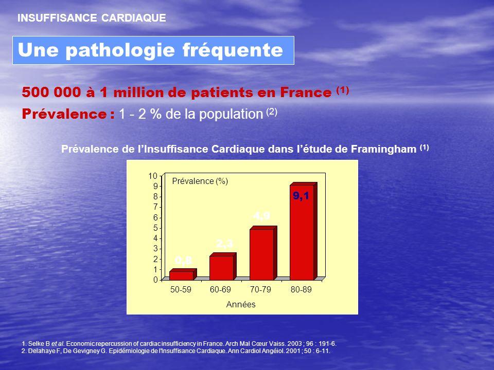 Prévalence de l'Insuffisance Cardiaque dans l'étude de Framingham (1)
