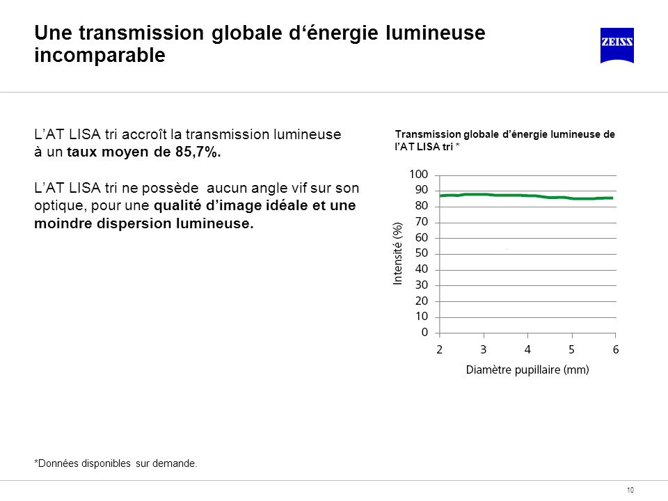 Une transmission globale d'énergie lumineuse incomparable