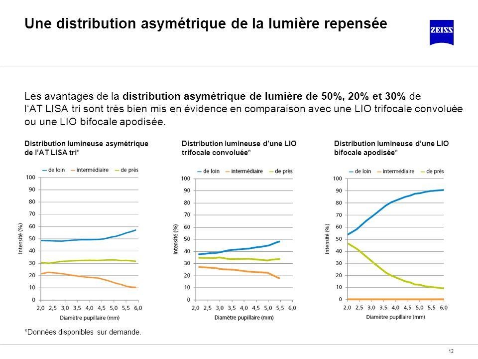 Une distribution asymétrique de la lumière repensée