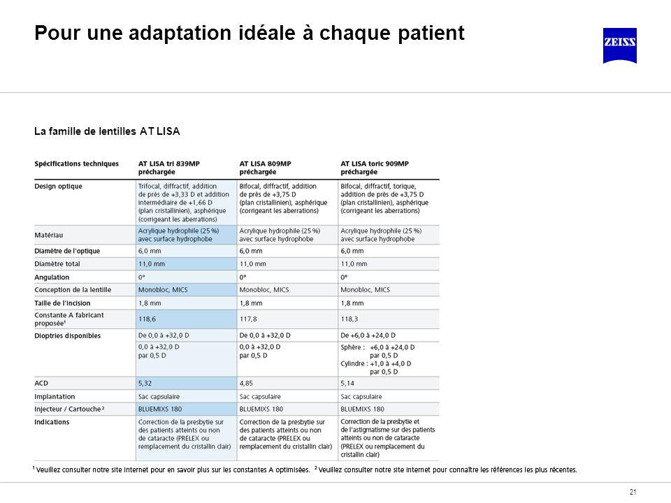 Pour une adaptation idéale à chaque patient