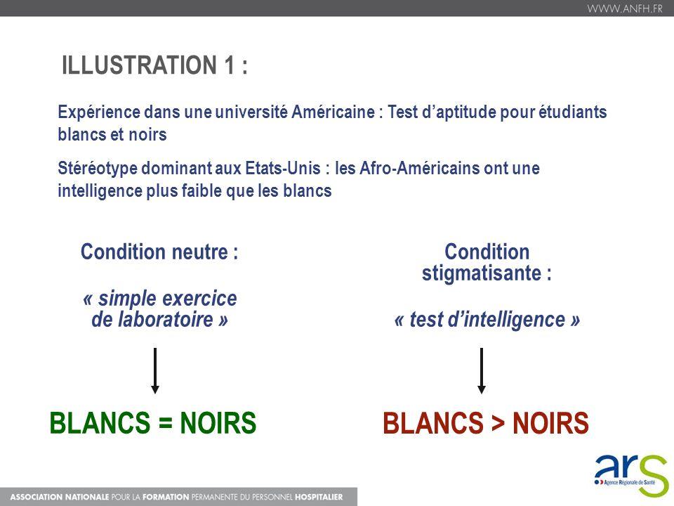 BLANCS = NOIRS ILLUSTRATION 1 : Condition neutre :