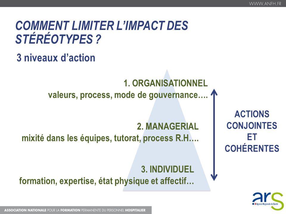 COMMENT LIMITER L'IMPACT DES STÉRÉOTYPES