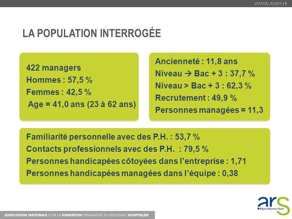 LA POPULATION INTERROGÉE