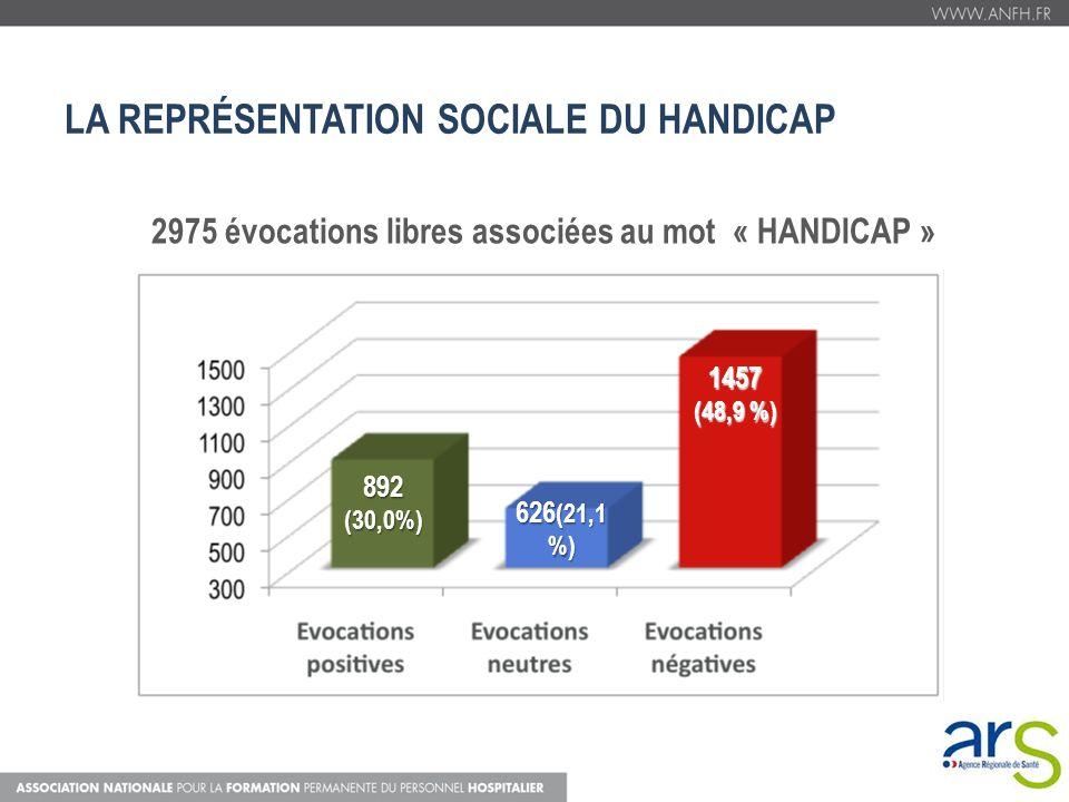 LA REPRÉSENTATION SOCIALE DU HANDICAP