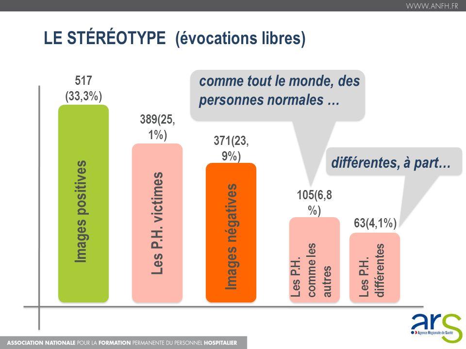 LE STÉRÉOTYPE (évocations libres)