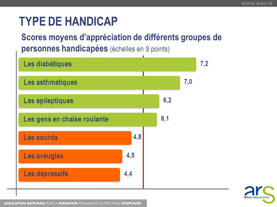 TYPE DE HANDICAP Scores moyens d'appréciation de différents groupes de personnes handicapées (échelles en 9 points)