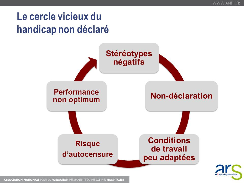 Conditions de travail peu adaptées Performance non optimum