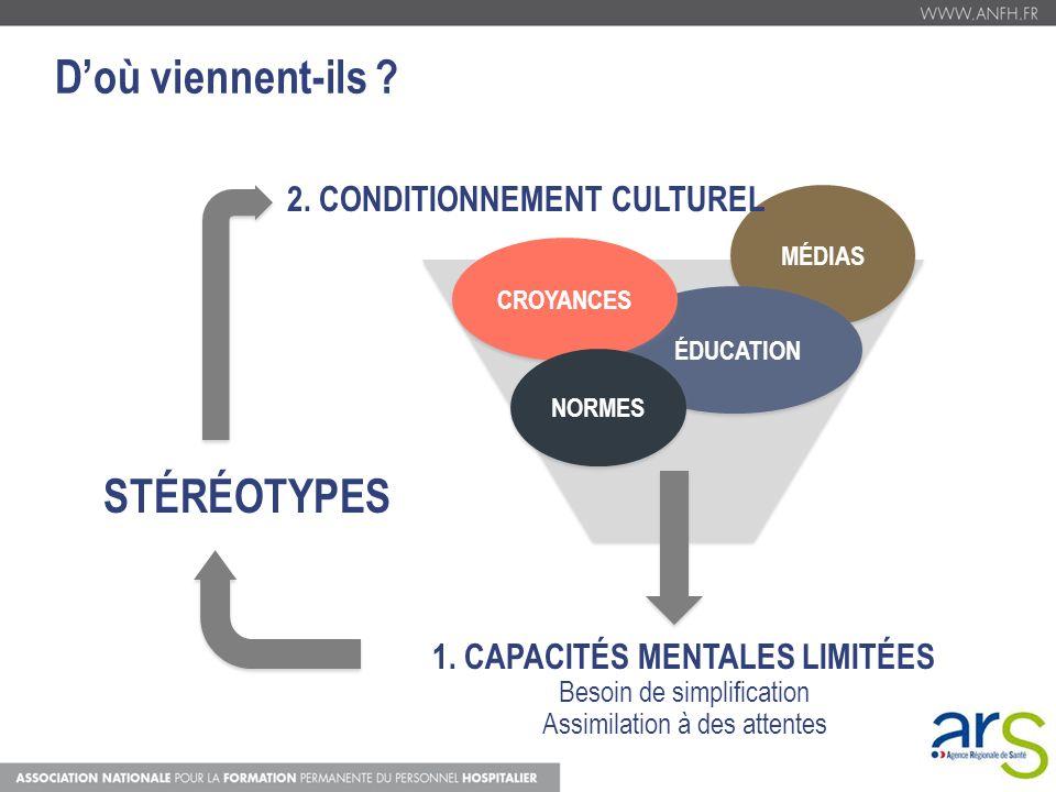 2. CONDITIONNEMENT CULTUREL 1. CAPACITÉS MENTALES LIMITÉES