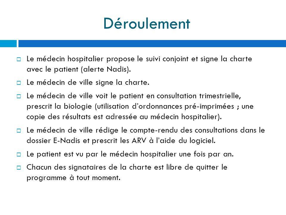 Déroulement Le médecin hospitalier propose le suivi conjoint et signe la charte avec le patient (alerte Nadis).