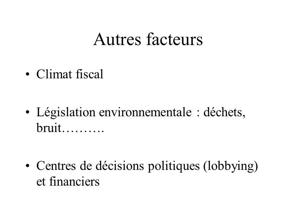 Autres facteurs Climat fiscal