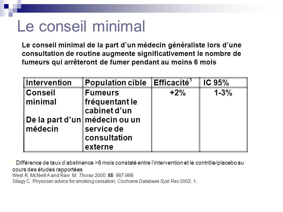 Le conseil minimal Intervention Population cible Efficacité1 IC 95%