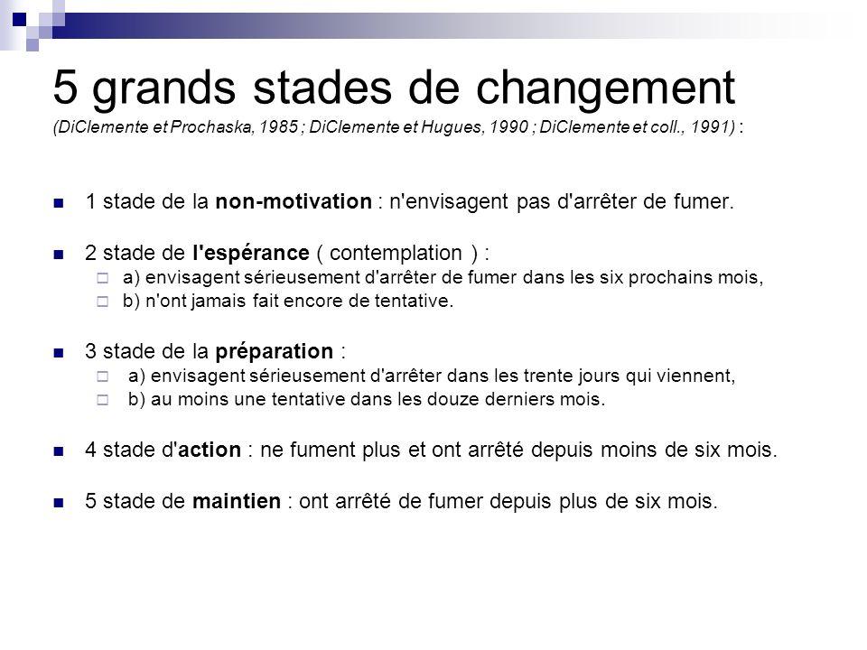 5 grands stades de changement (DiClemente et Prochaska, 1985 ; DiClemente et Hugues, 1990 ; DiClemente et coll., 1991) :