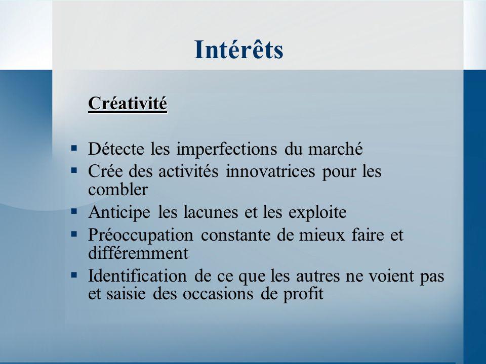 Intérêts Créativité Détecte les imperfections du marché