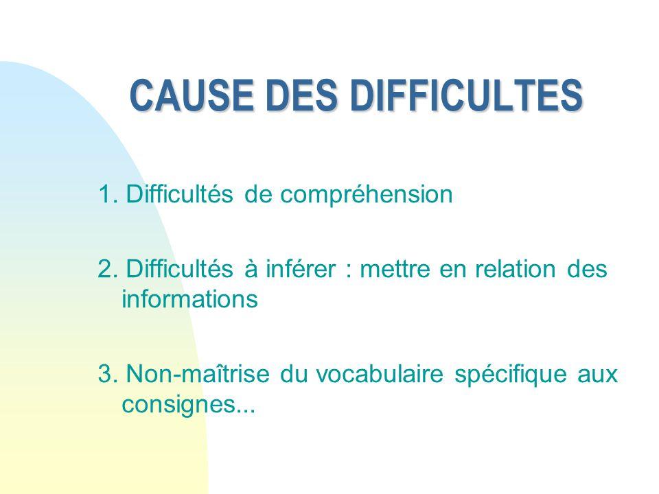 CAUSE DES DIFFICULTES 1. Difficultés de compréhension