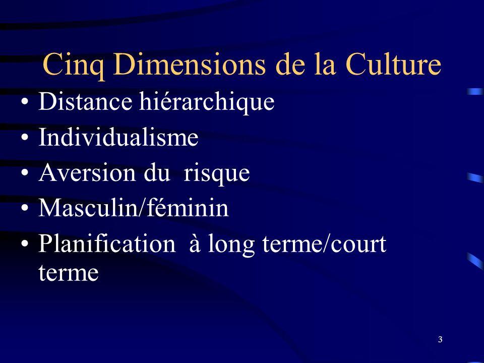 Cinq Dimensions de la Culture