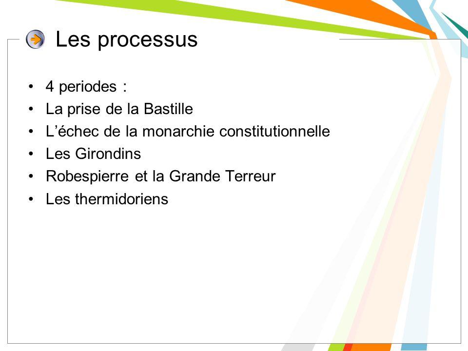 Les processus 4 periodes : La prise de la Bastille