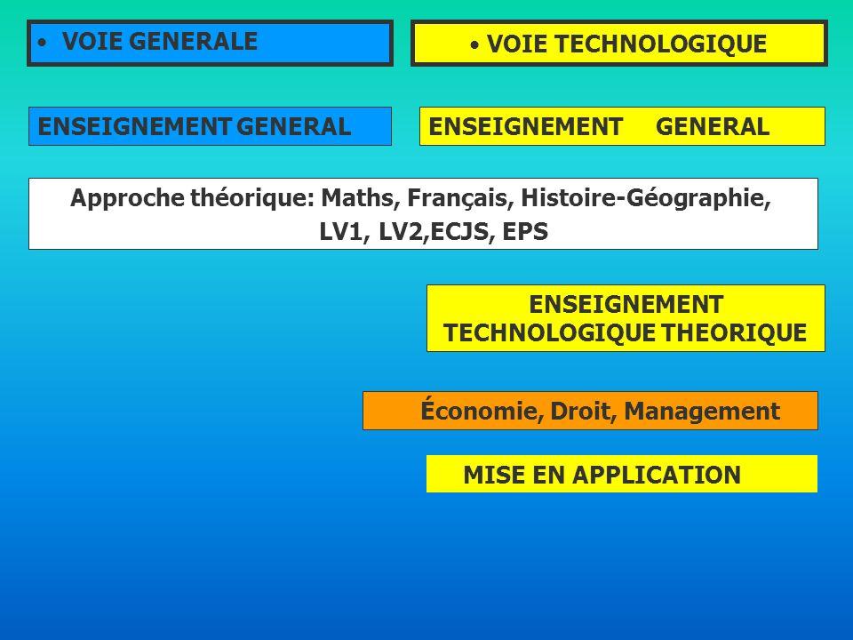 Approche théorique: Maths, Français, Histoire-Géographie,