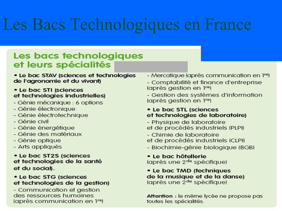 Les Bacs Technologiques en France