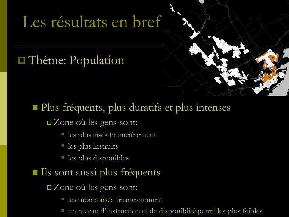 Les résultats en bref Thème: Population