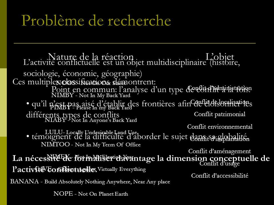 Problème de recherche Nature de la réaction L'objet