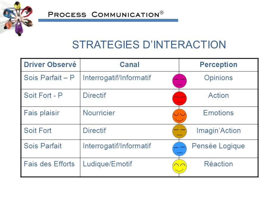 STRATEGIES D'INTERACTION