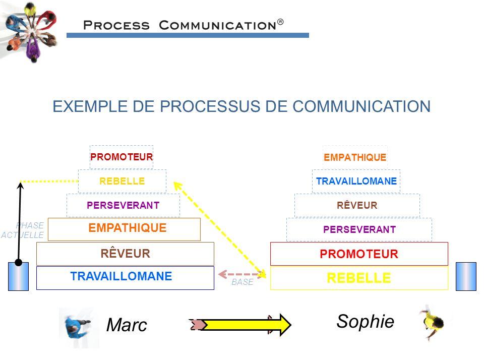 EXEMPLE DE PROCESSUS DE COMMUNICATION