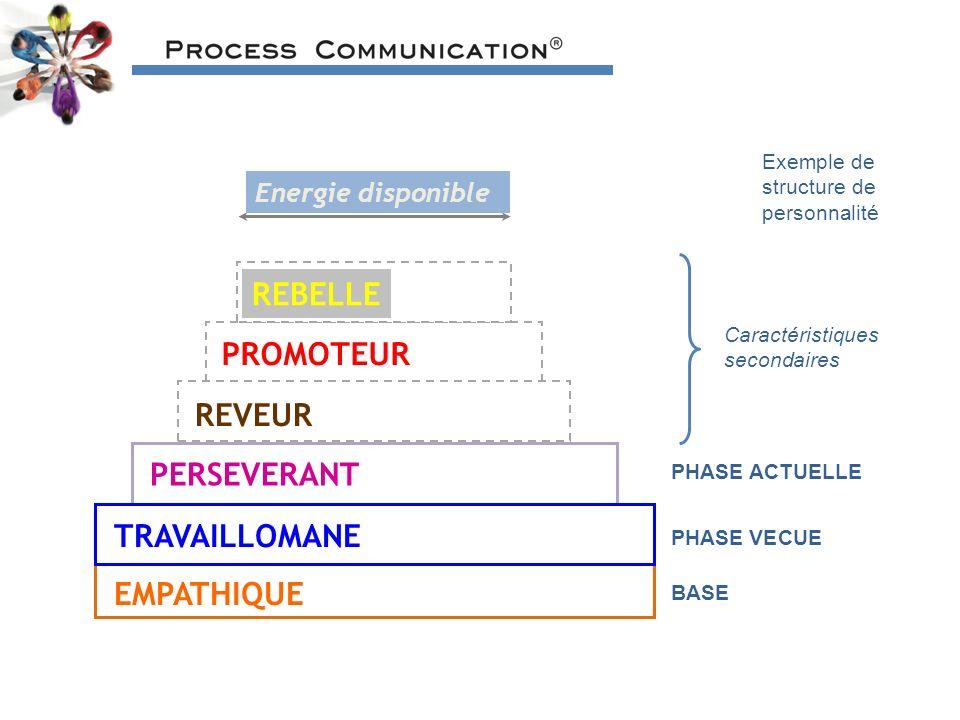 Exemple de structure de personnalité