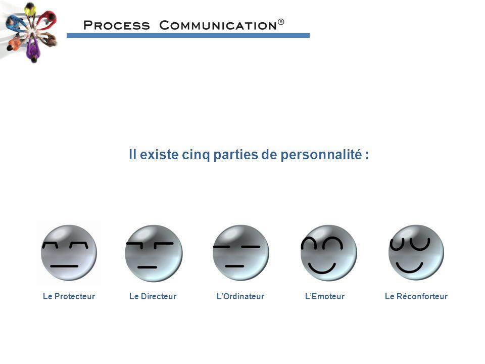 Il existe cinq parties de personnalité :