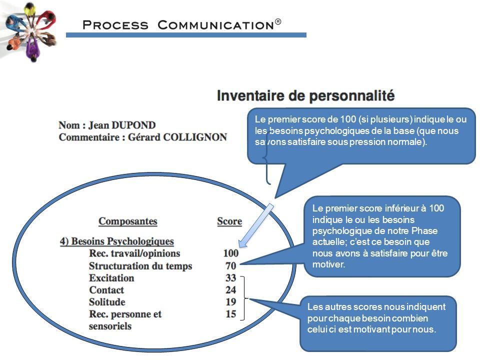 Le premier score de 100 (si plusieurs) indique le ou les besoins psychologiques de la base (que nous savons satisfaire sous pression normale).