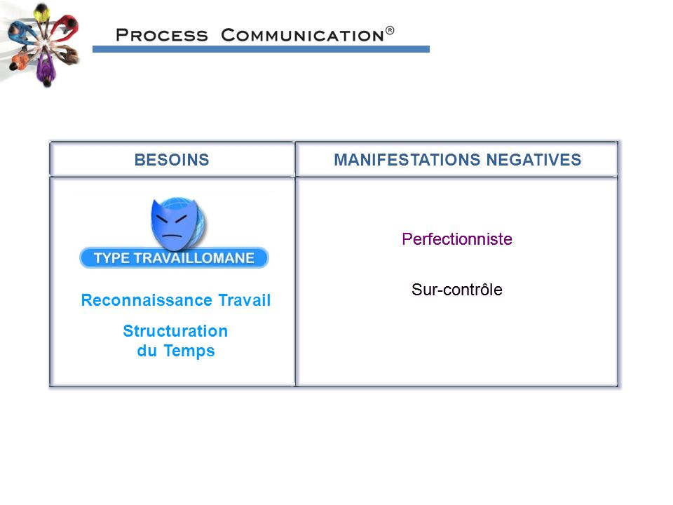 MANIFESTATIONS NEGATIVES Reconnaissance Travail Structuration du Temps