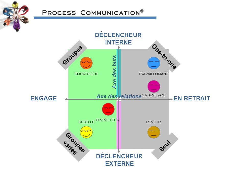 DÉCLENCHEUR INTERNE Groupes One-to-one ENGAGE EN RETRAIT