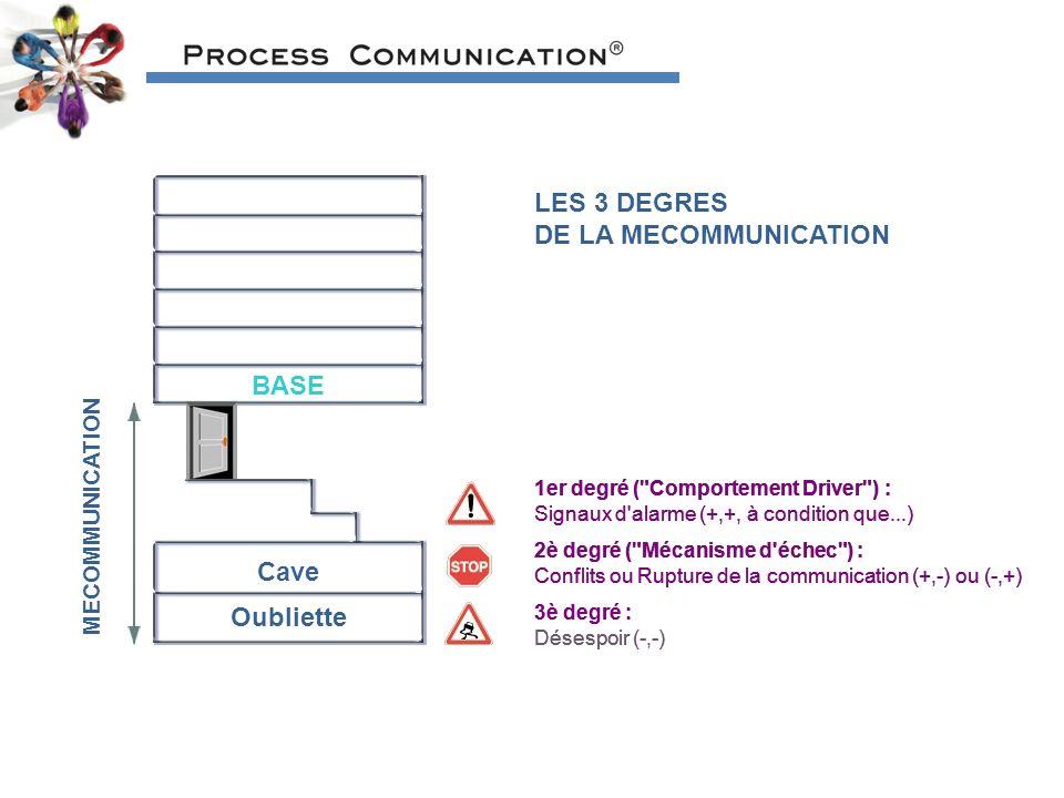 LES 3 DEGRES DE LA MECOMMUNICATION BASE Cave Oubliette MECOMMUNICATION