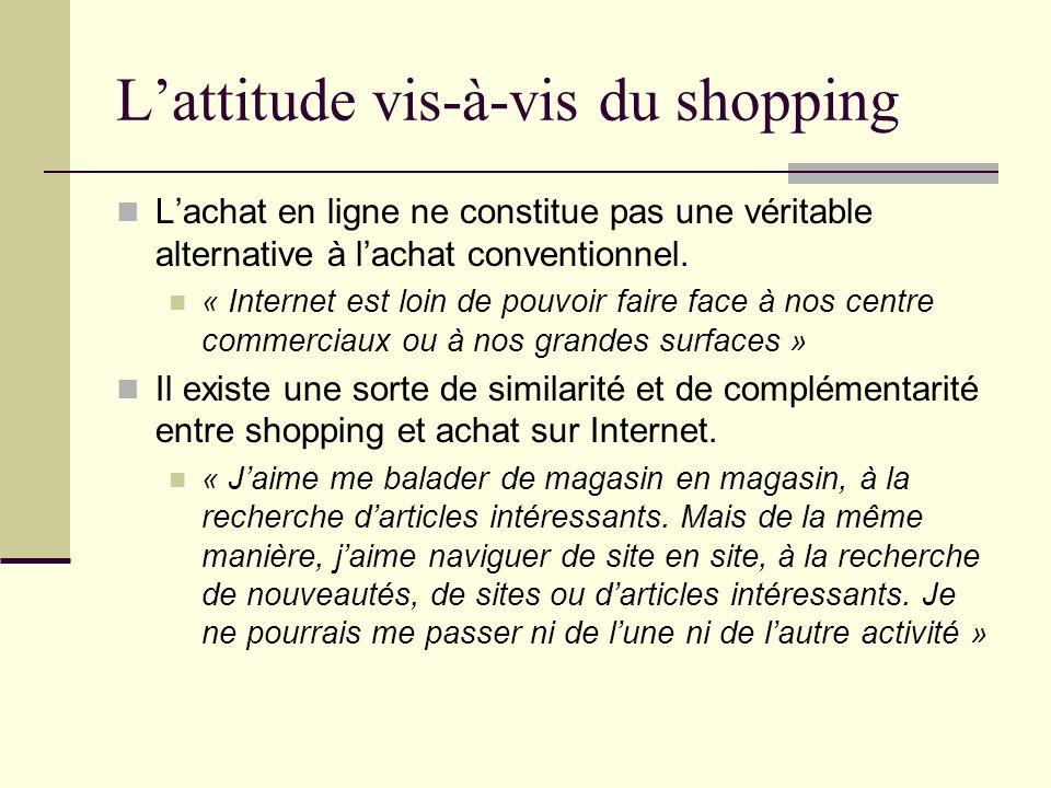 L'attitude vis-à-vis du shopping