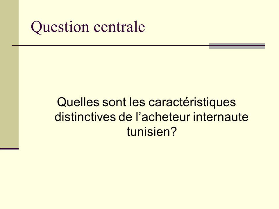 Question centrale Quelles sont les caractéristiques distinctives de l'acheteur internaute tunisien