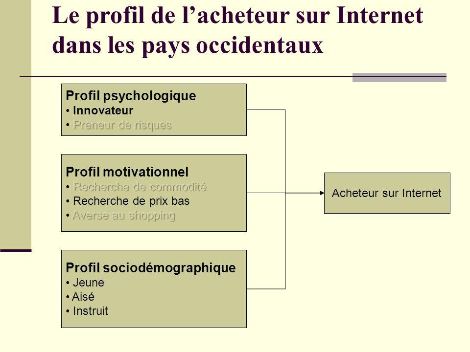 Le profil de l'acheteur sur Internet dans les pays occidentaux
