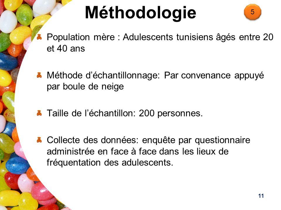 Méthodologie 5. Population mère : Adulescents tunisiens âgés entre 20 et 40 ans.