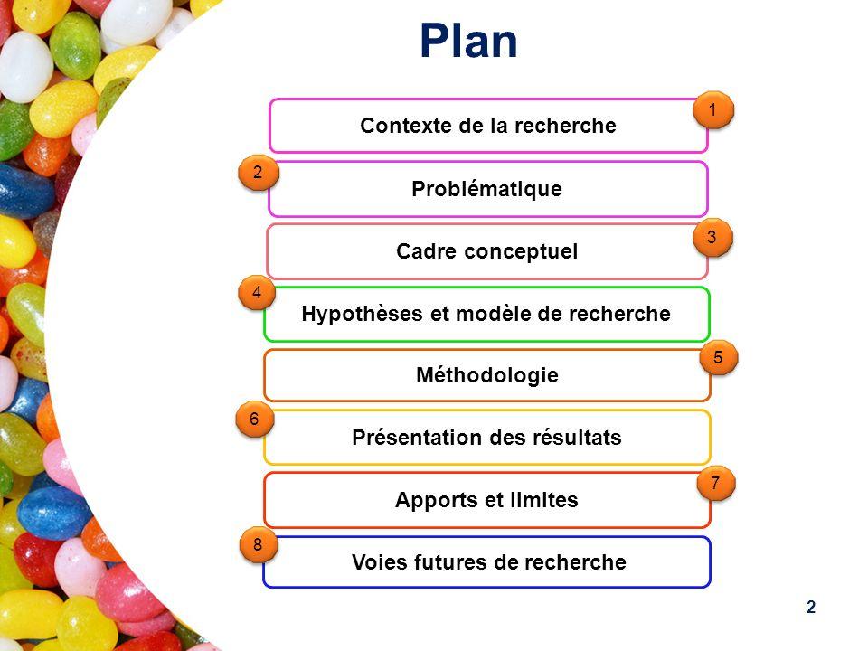 Plan Contexte de la recherche Problématique Cadre conceptuel