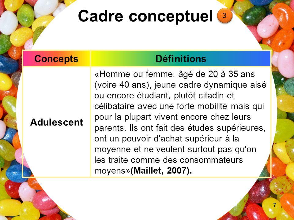 Cadre conceptuel Concepts Définitions Adulescent