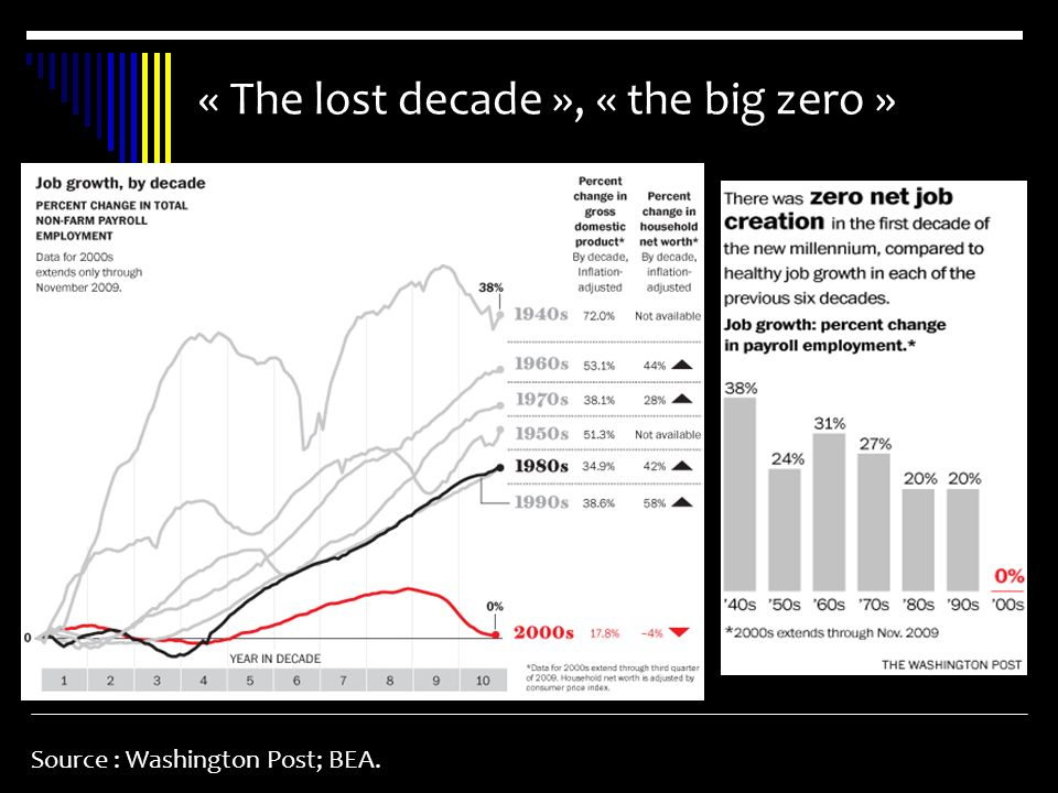 « The lost decade », « the big zero »